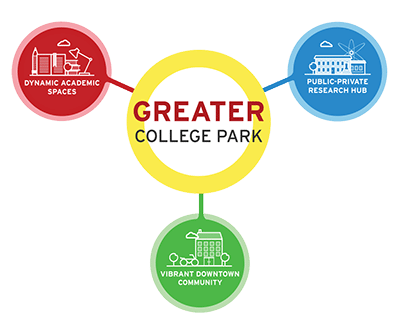 Greater College Park