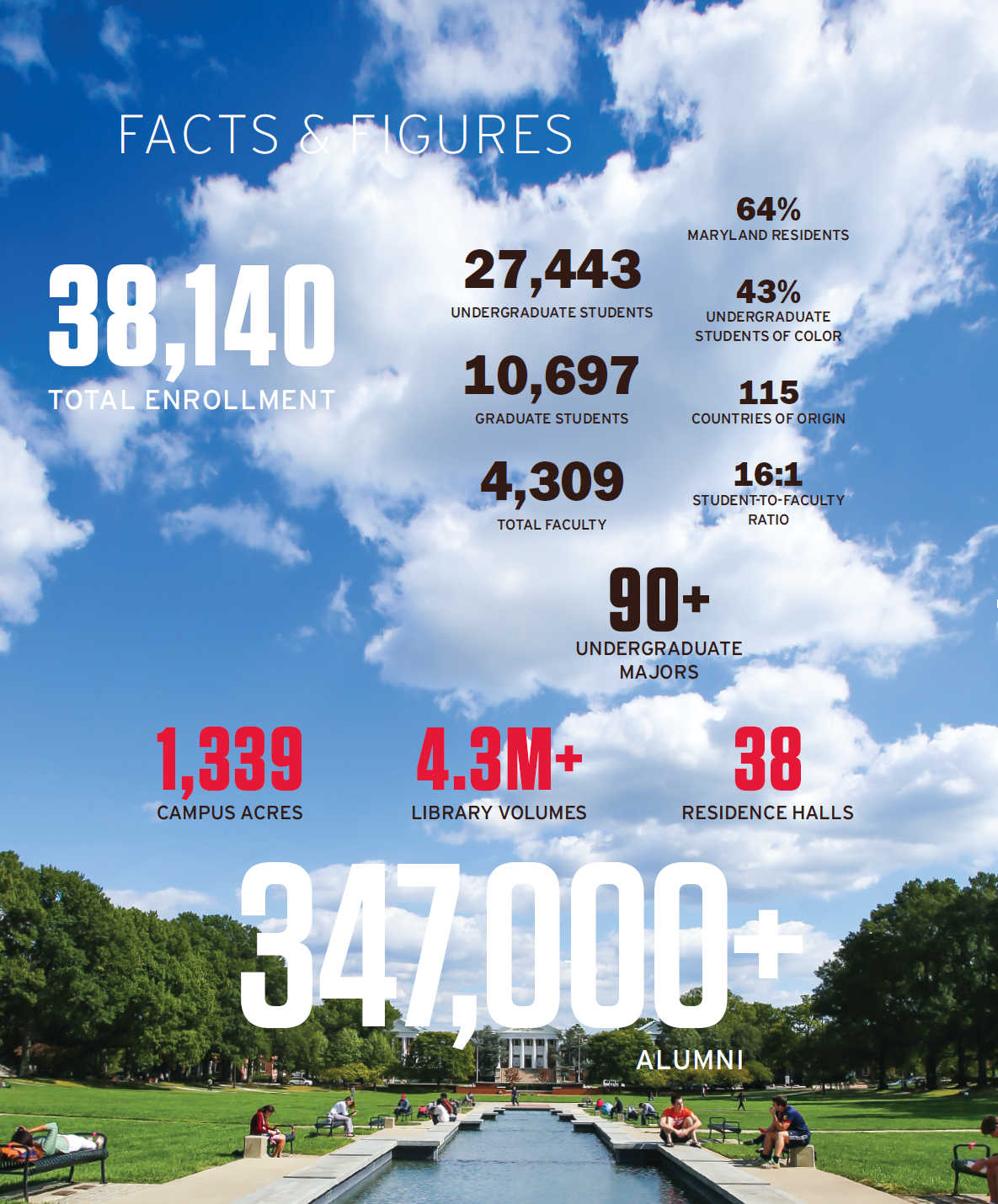 Maryland Facts And Figures